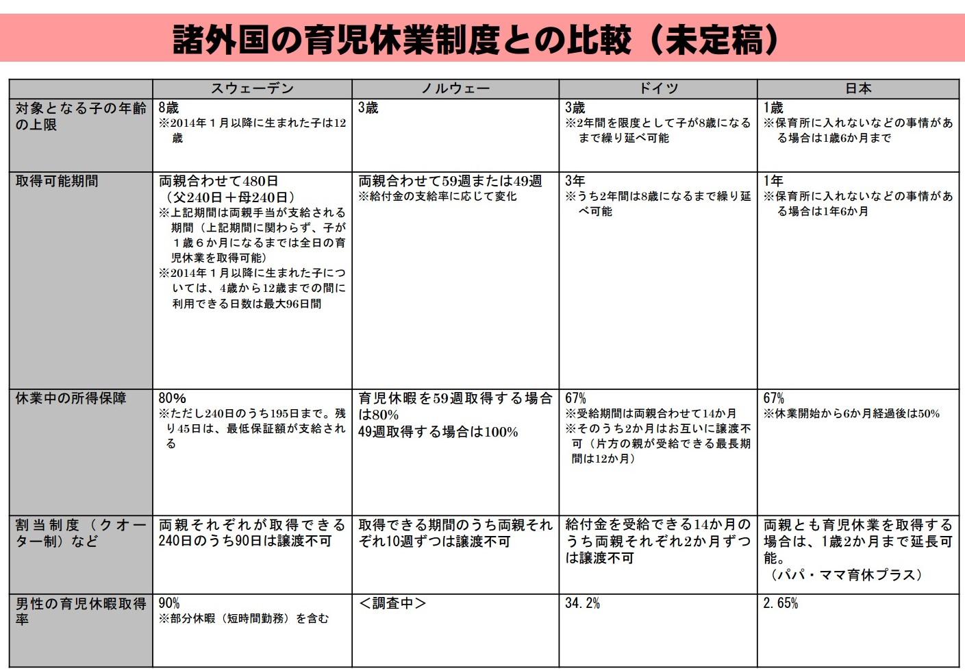 外国との比較,日本の子育て事情