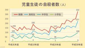 グラフ,児童生徒の自殺者数