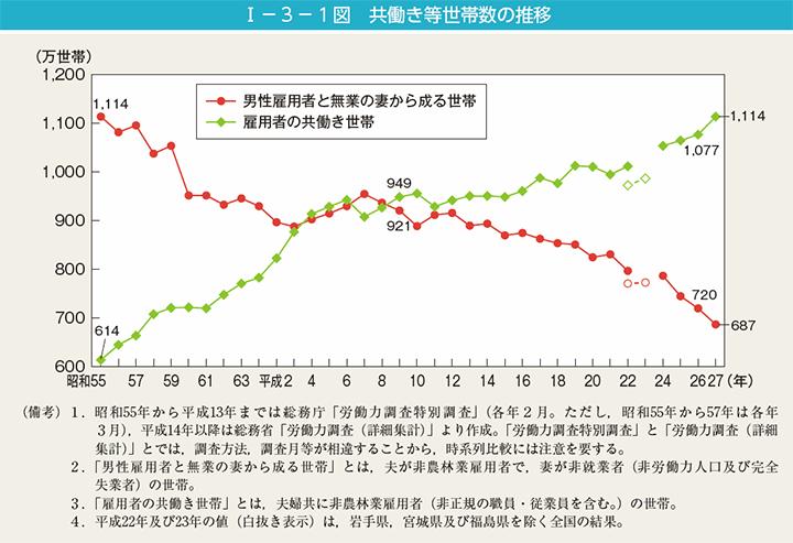 共働き等世帯数の推移,内閣府