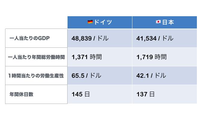 生産性の比較,ドイツと日本